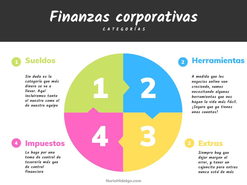 Ejemplo de categorías en presupuestos de negocios online