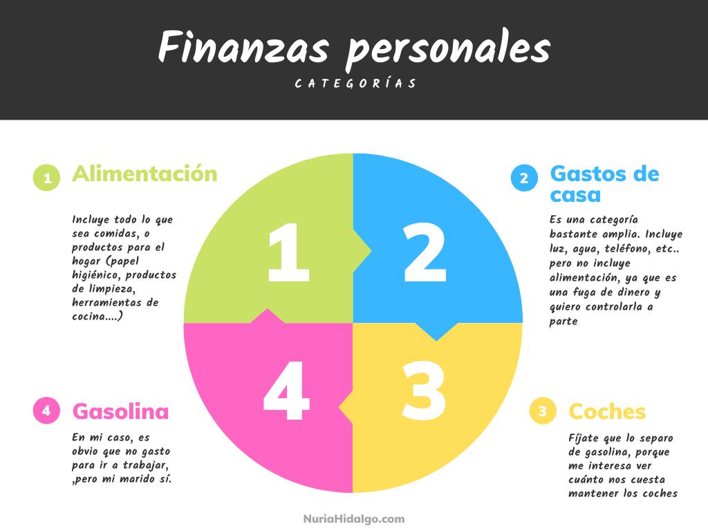 Ejemplo para crear categorías al hacer presupuestos personales.